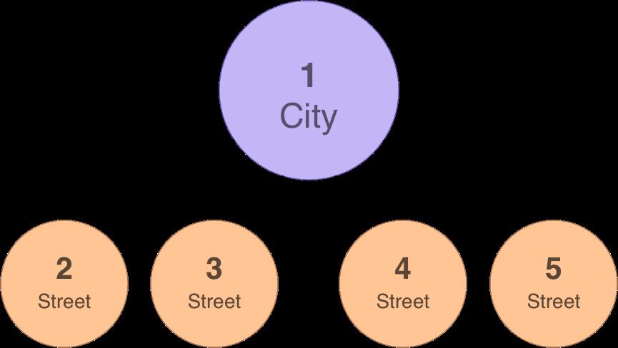 er-city-streets