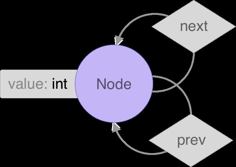 er-linked-list