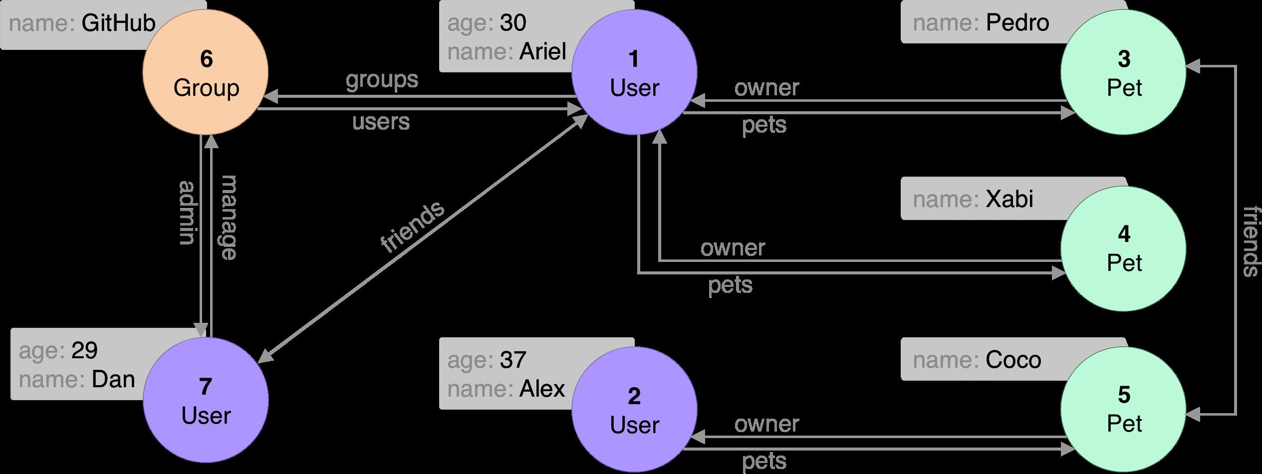 er-traversal-graph
