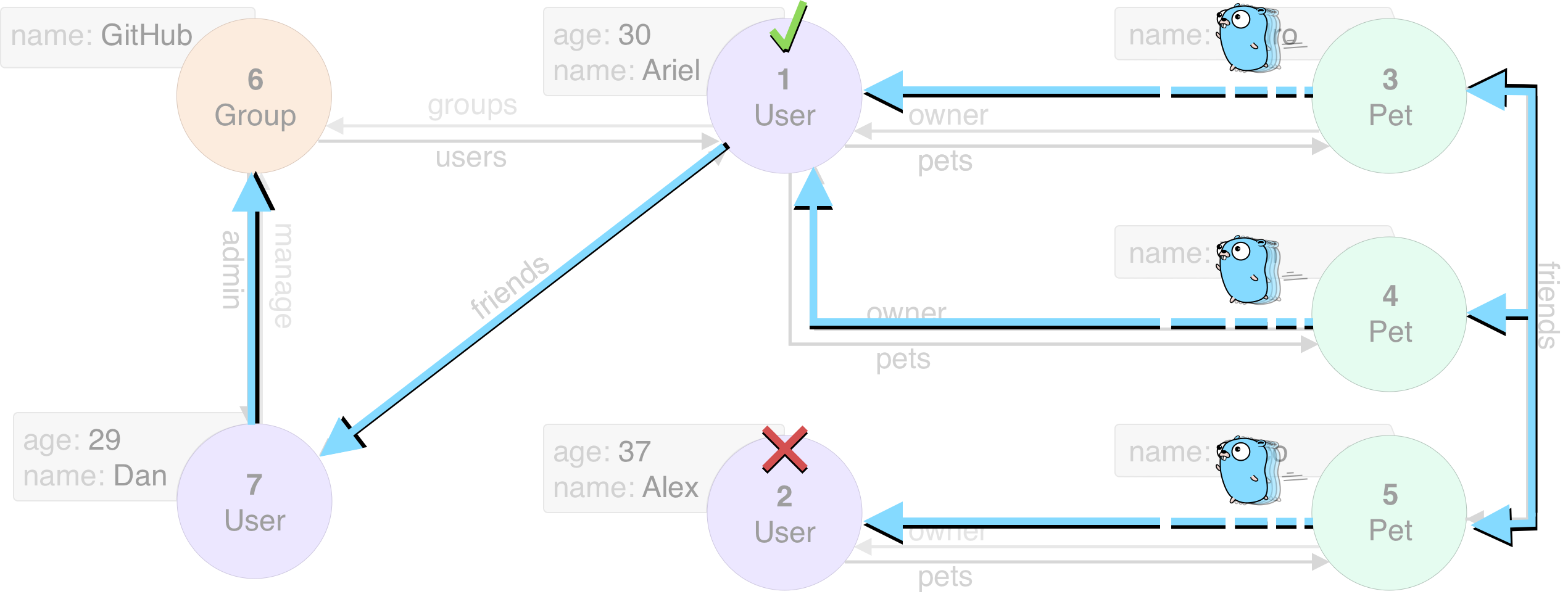er-traversal-graph-gopher-query