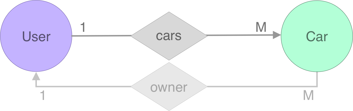 er-cars-owner