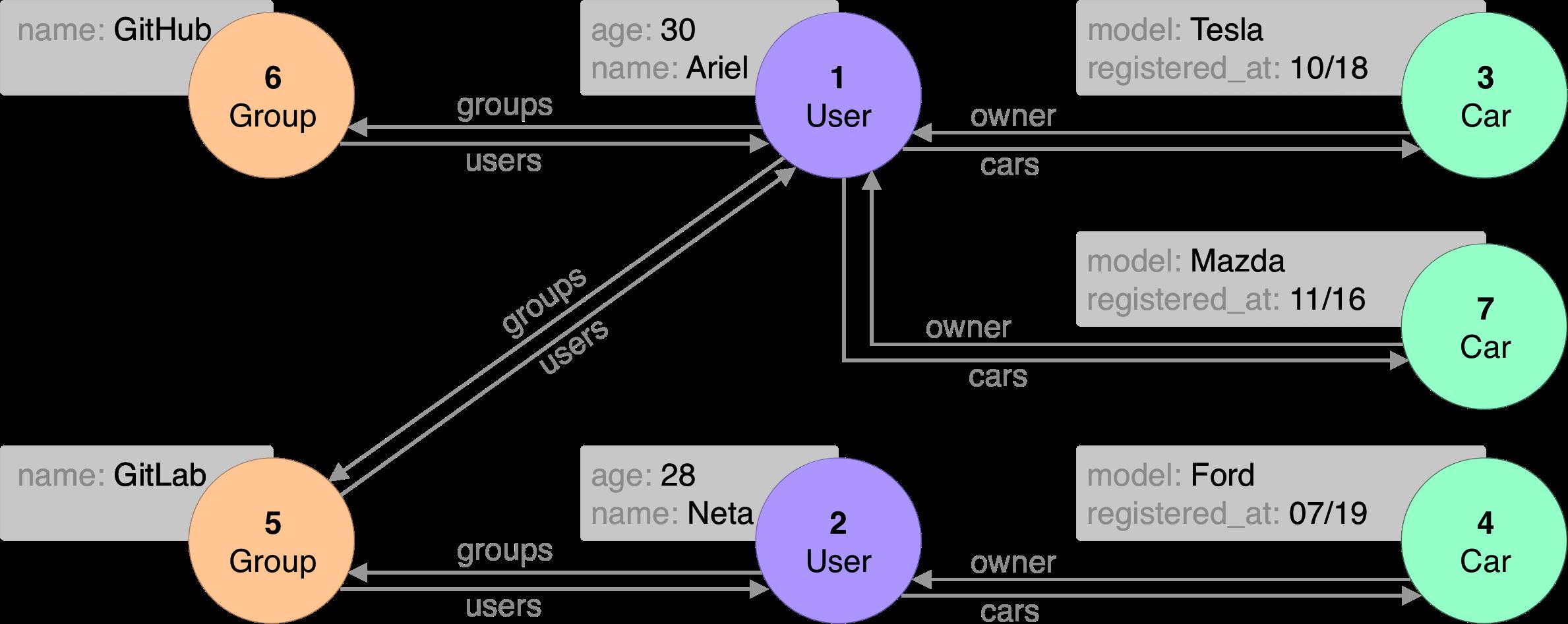 re-graph