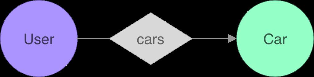 er-user-cars