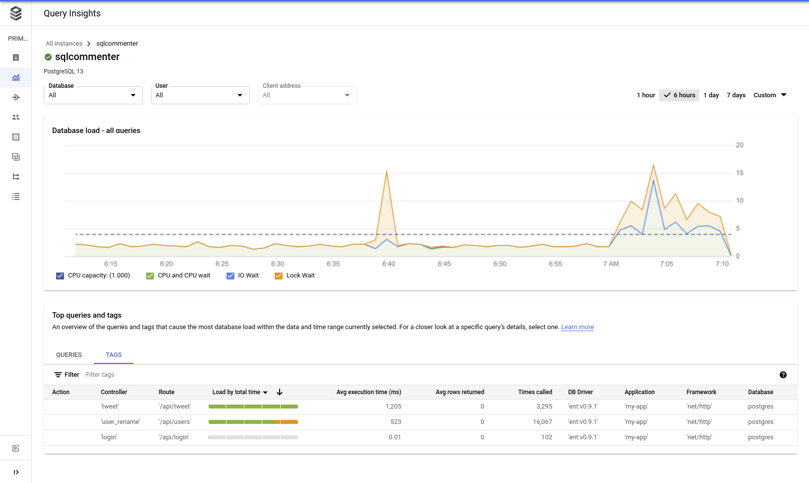Cloud SQL insights