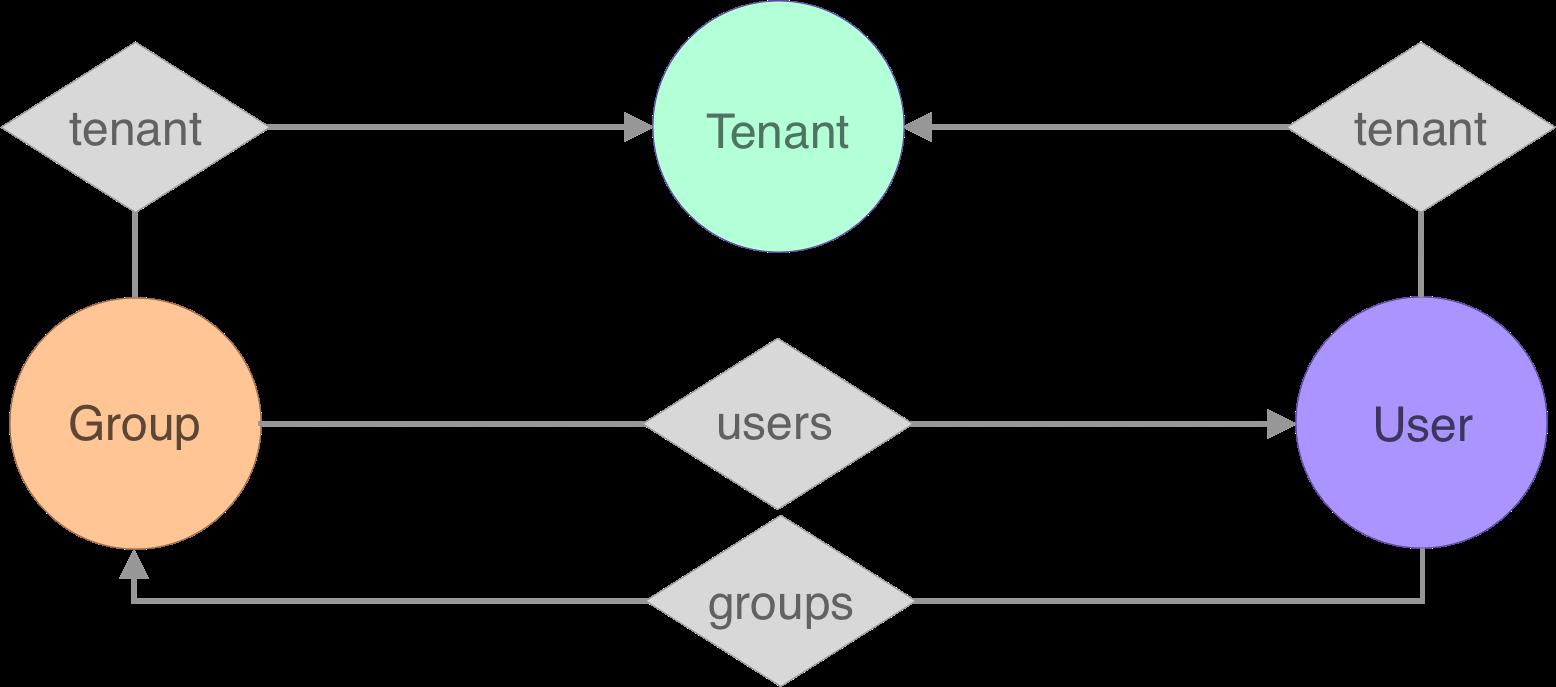 tenant-example